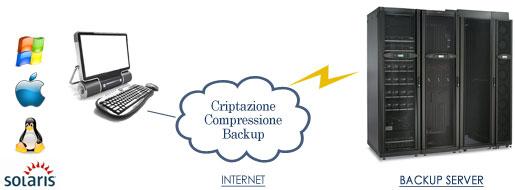 Linet Cloud Backup Suite mette al sicuro i tuoi dati dalla perdida accidentale